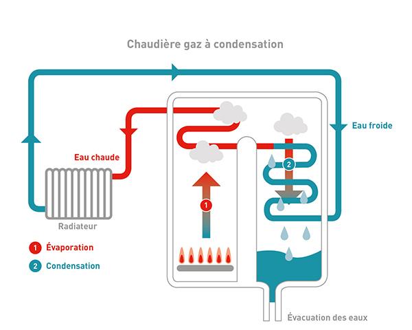 ch4 - Installation chaudière gaz et mazout
