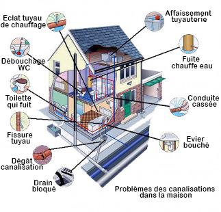 canalisations maison fi4839500x1000 - Débouchage Dilbeek