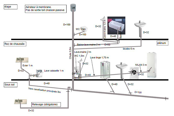 d1 - Débouchage évier lavabo Bruxelles